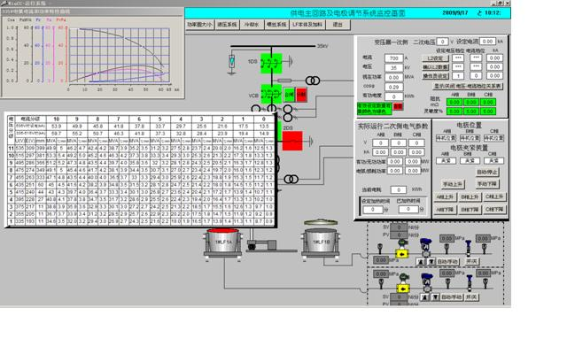 LF电极调节器